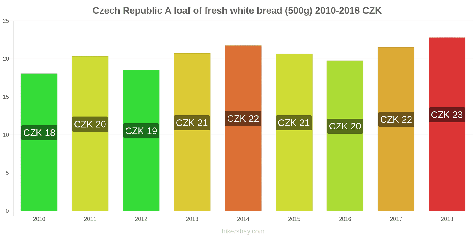 Czech Republic price changes A loaf of fresh white bread (500g) hikersbay.com