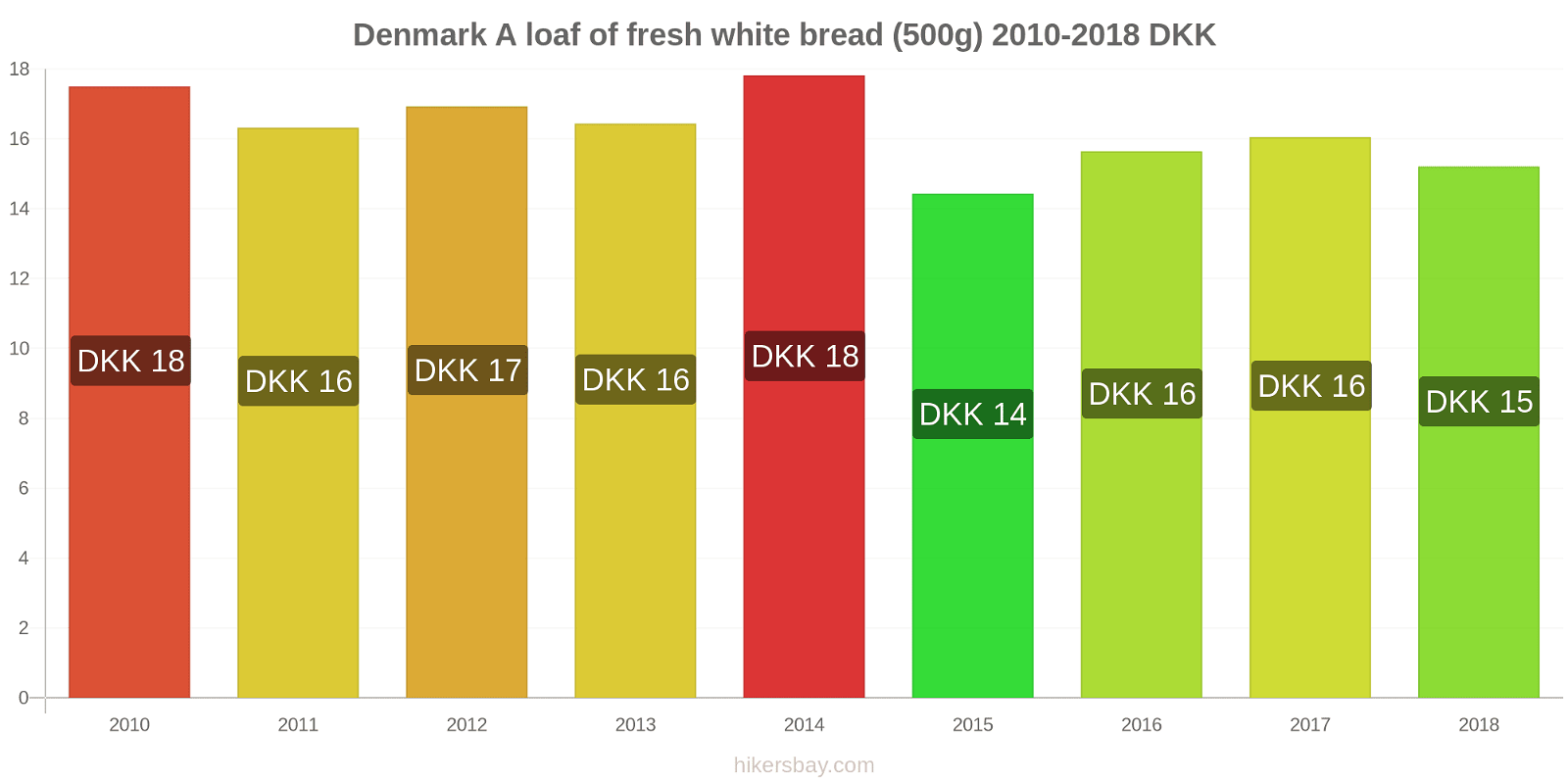 Denmark price changes A loaf of fresh white bread (500g) hikersbay.com