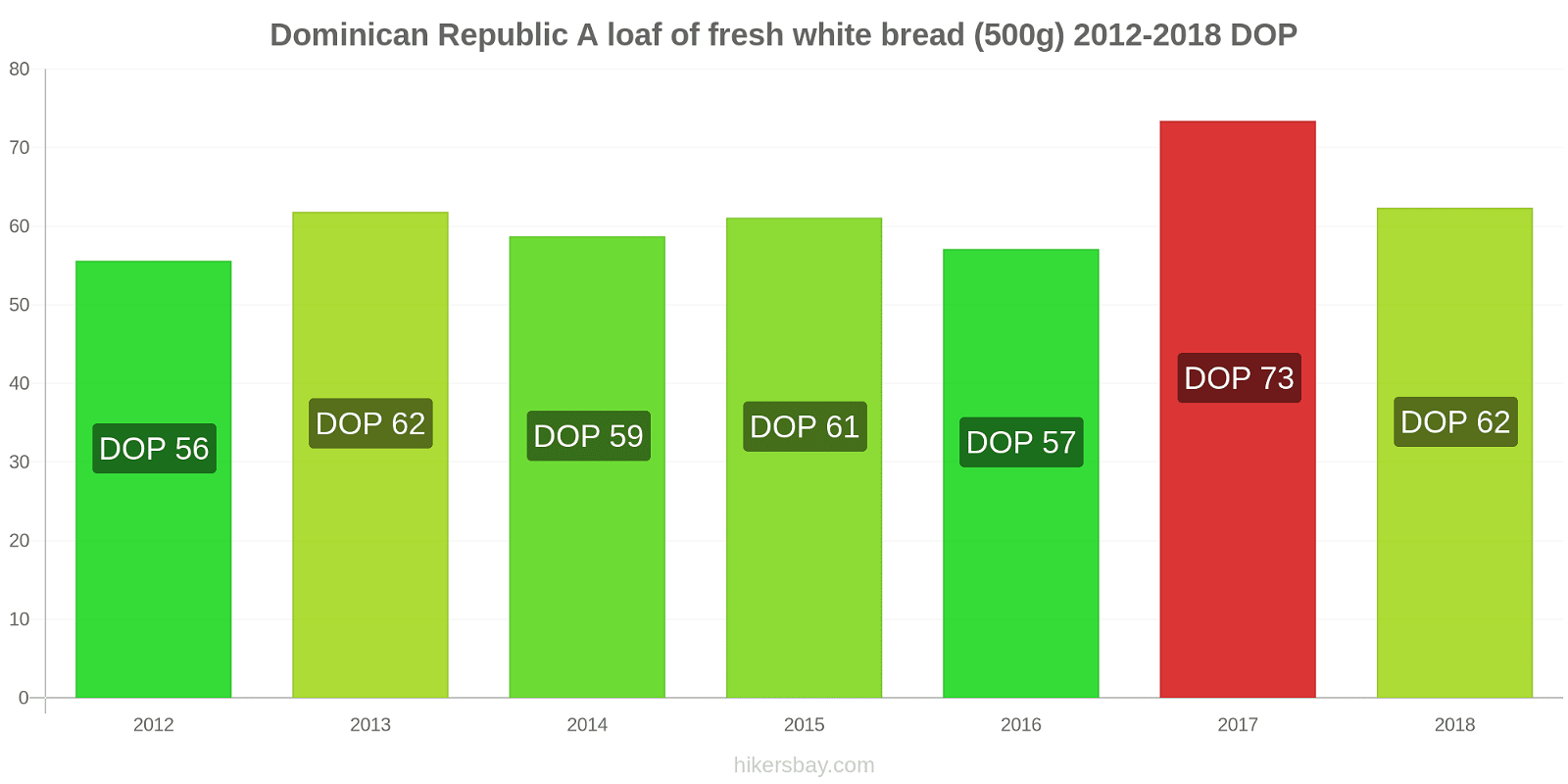 Dominican Republic price changes A loaf of fresh white bread (500g) hikersbay.com