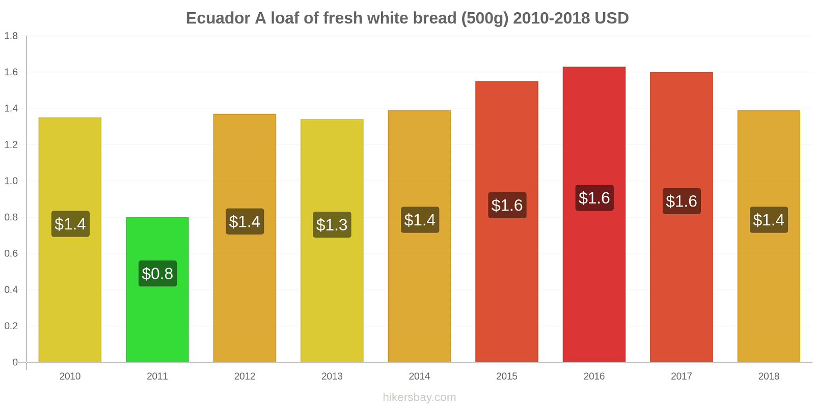 Ecuador price changes A loaf of fresh white bread (500g) hikersbay.com