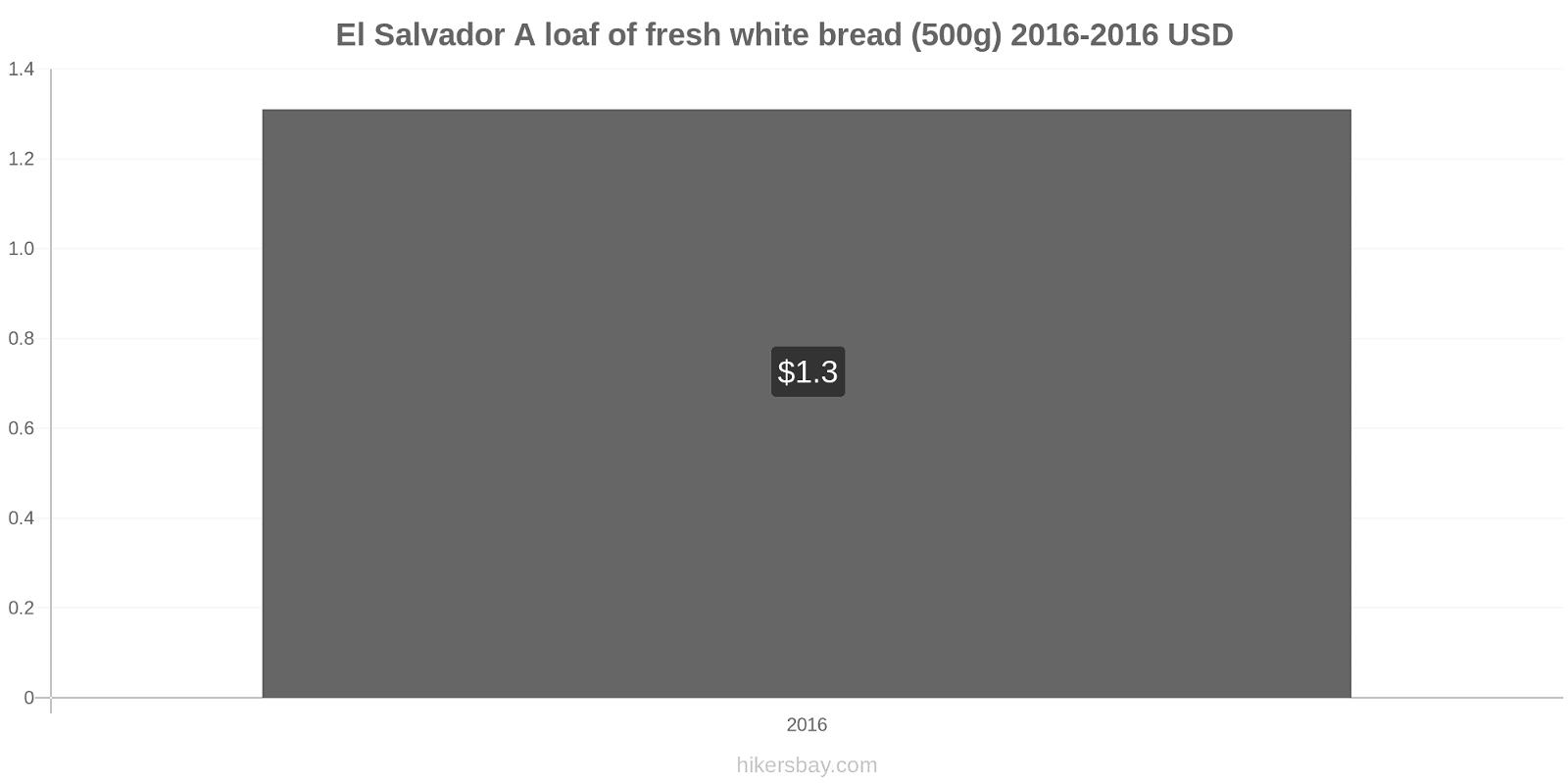 El Salvador price changes A loaf of fresh white bread (500g) hikersbay.com