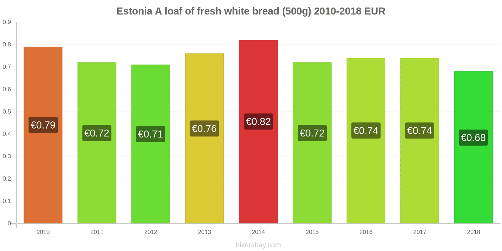 Estonia price changes A loaf of fresh white bread (500g) hikersbay.com