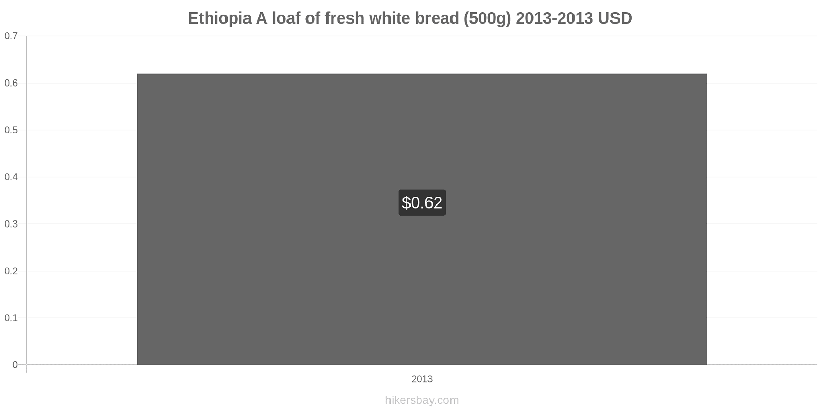 Ethiopia price changes A loaf of fresh white bread (500g) hikersbay.com