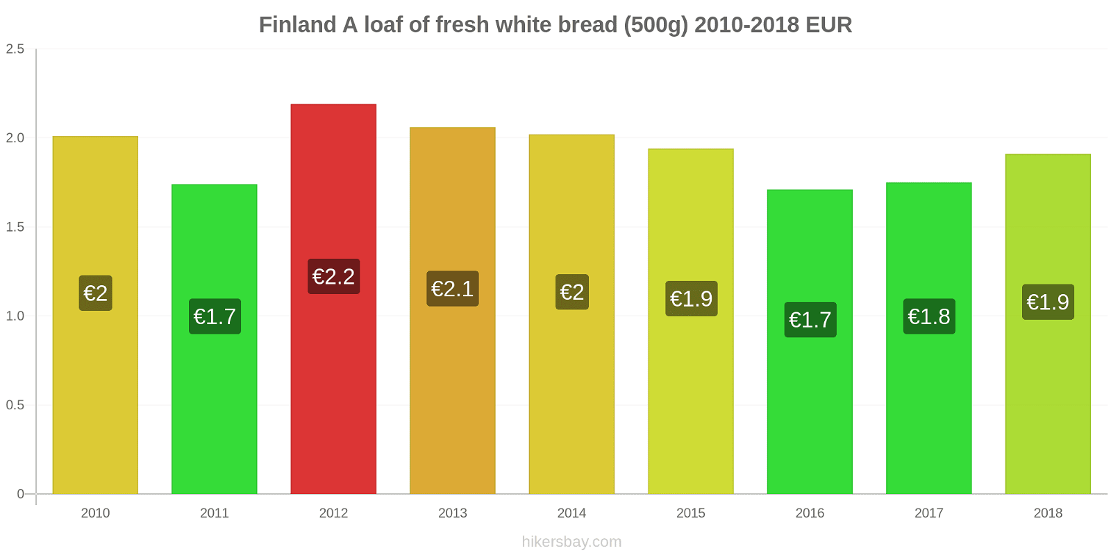 Finland price changes A loaf of fresh white bread (500g) hikersbay.com