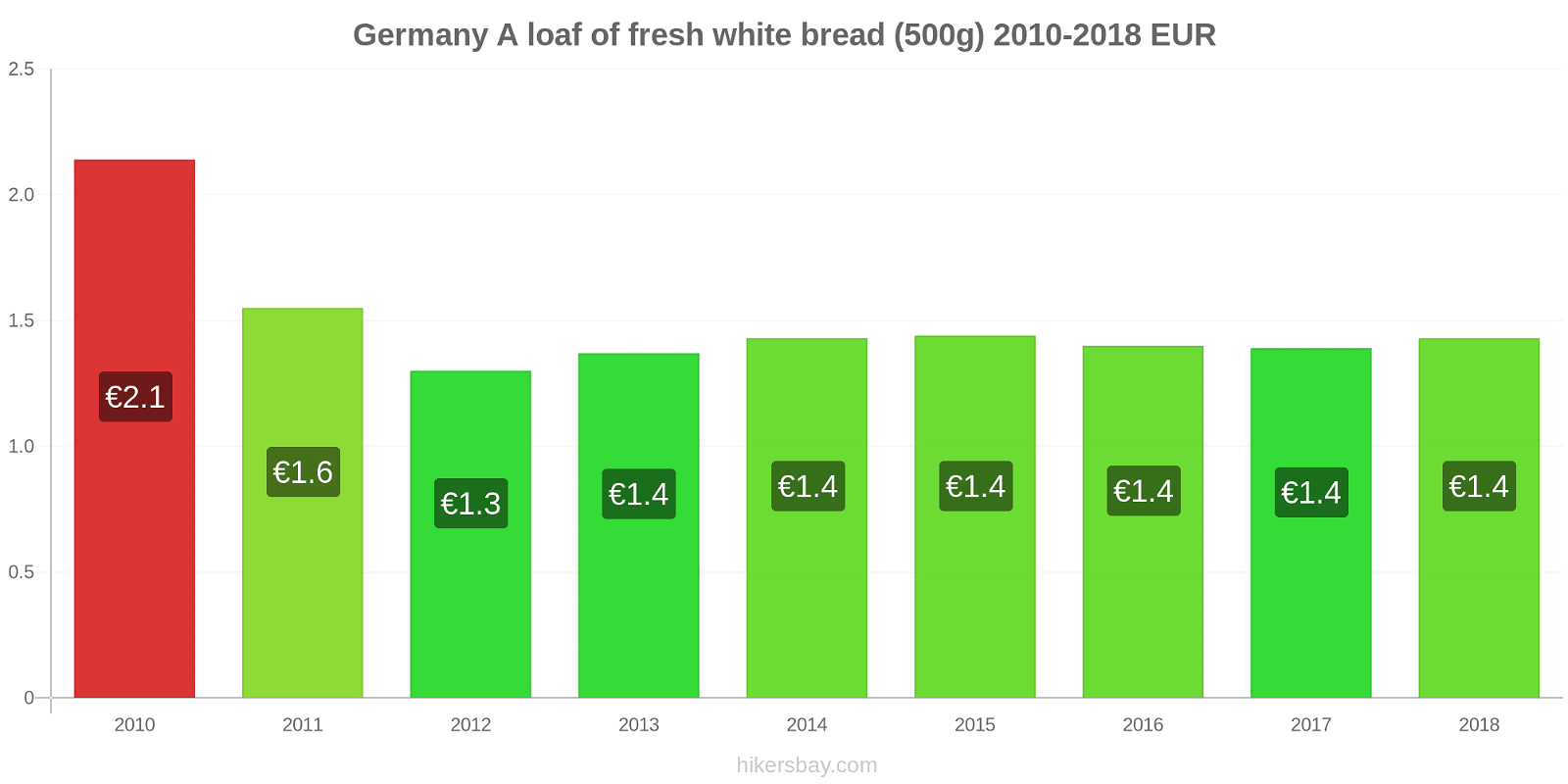Germany price changes A loaf of fresh white bread (500g) hikersbay.com