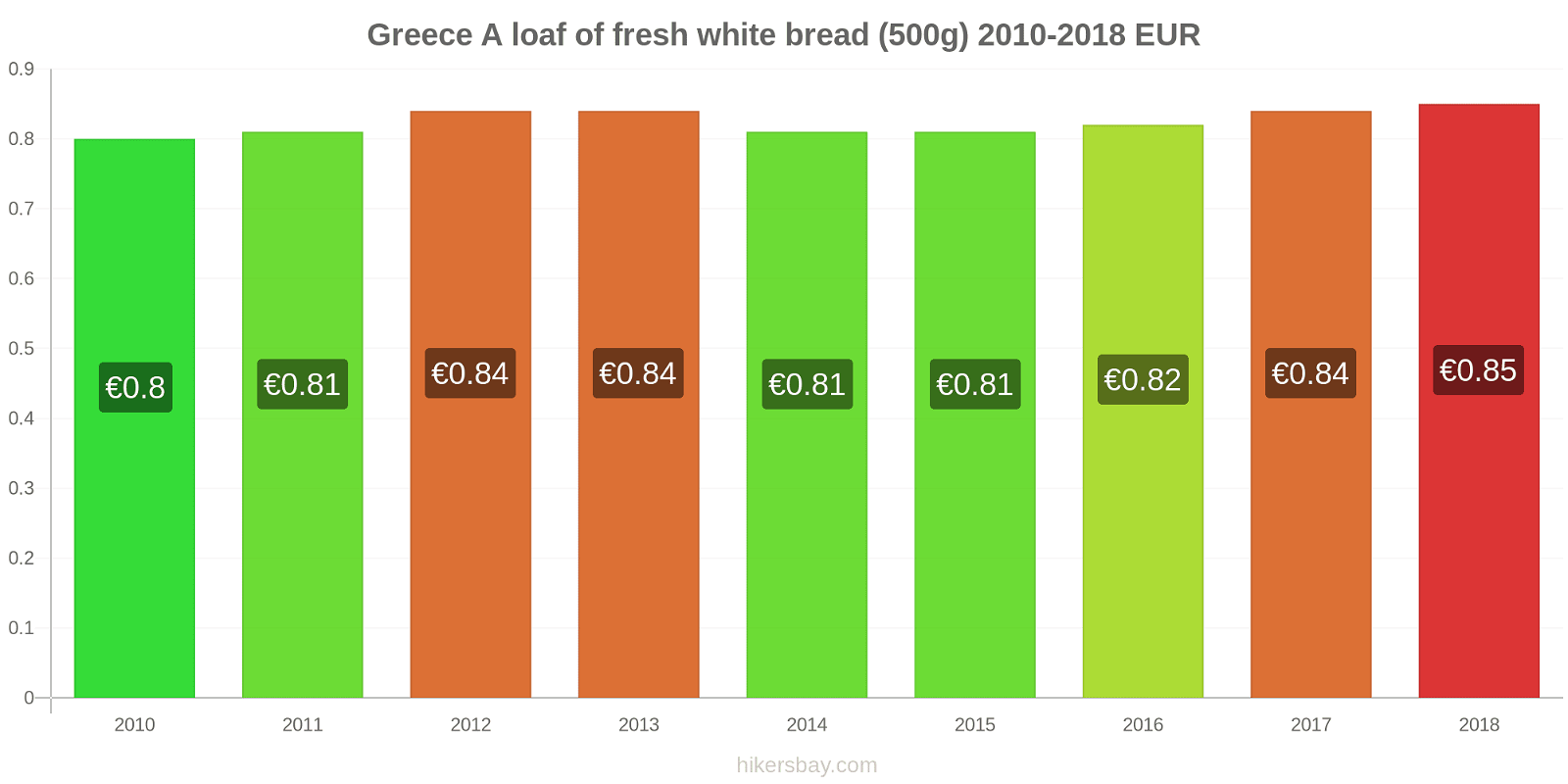 Greece price changes A loaf of fresh white bread (500g) hikersbay.com