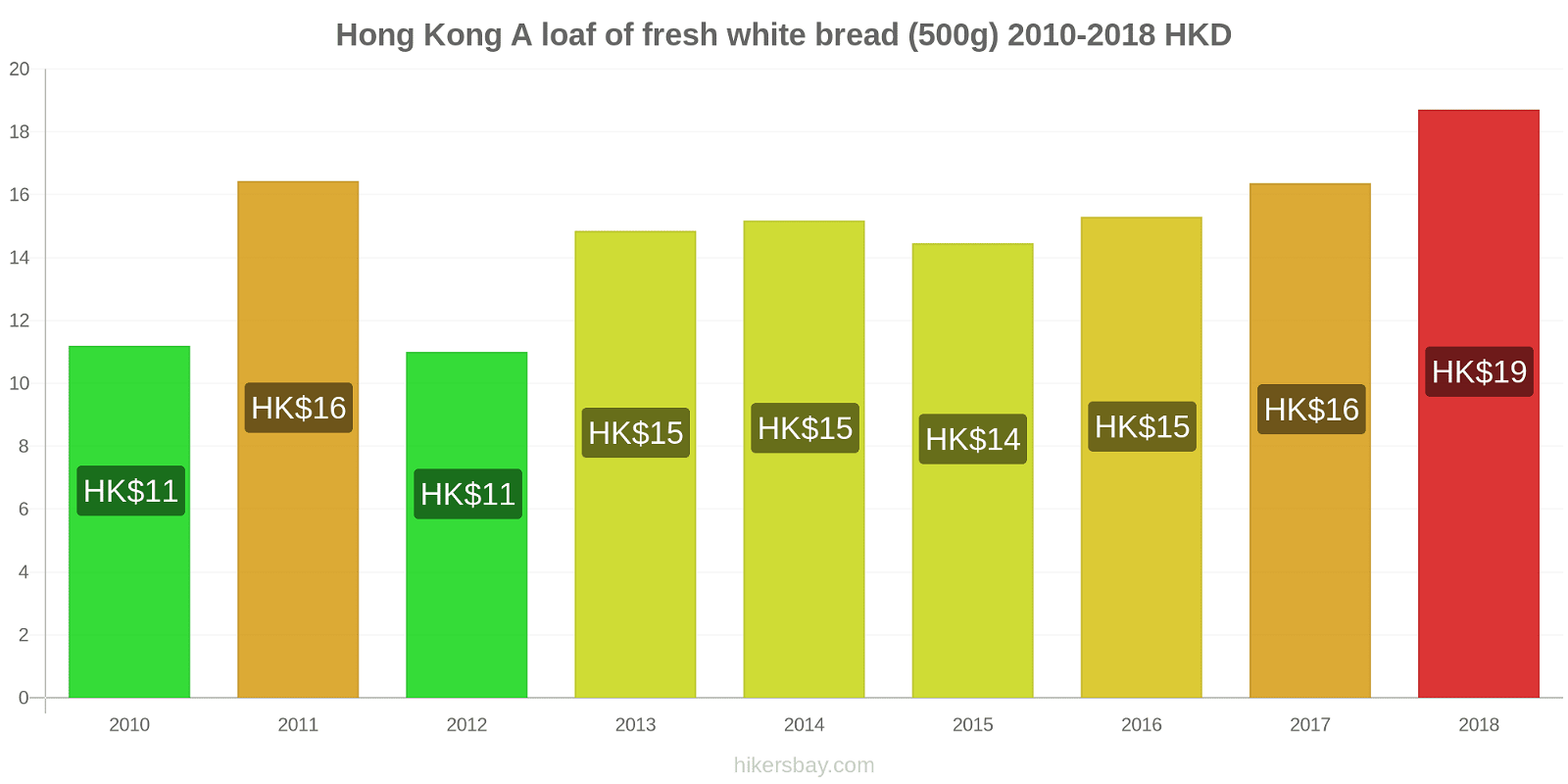Hong Kong price changes A loaf of fresh white bread (500g) hikersbay.com