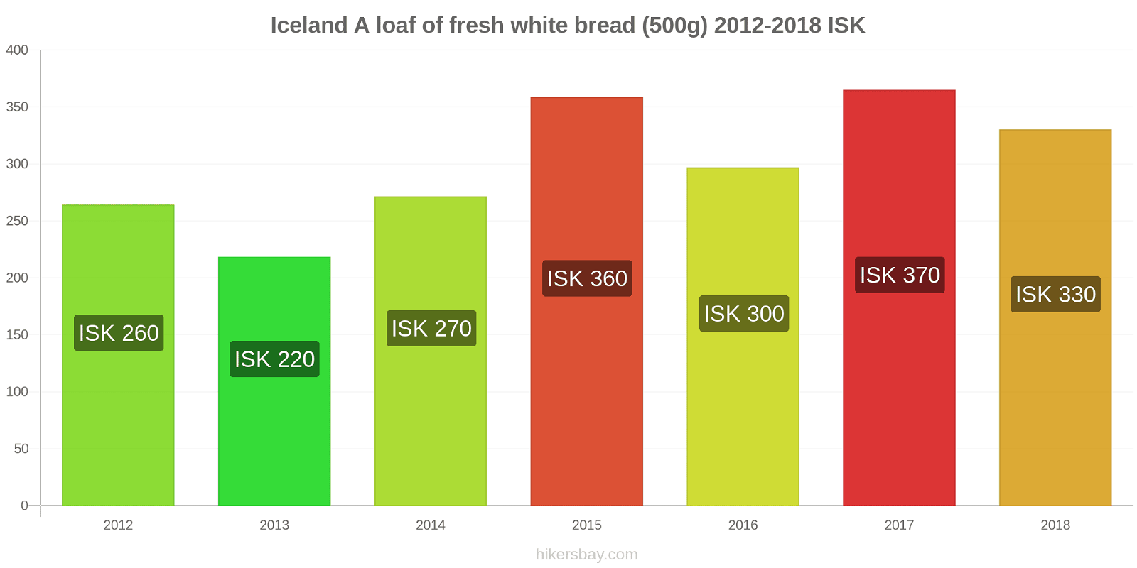 Iceland price changes A loaf of fresh white bread (500g) hikersbay.com