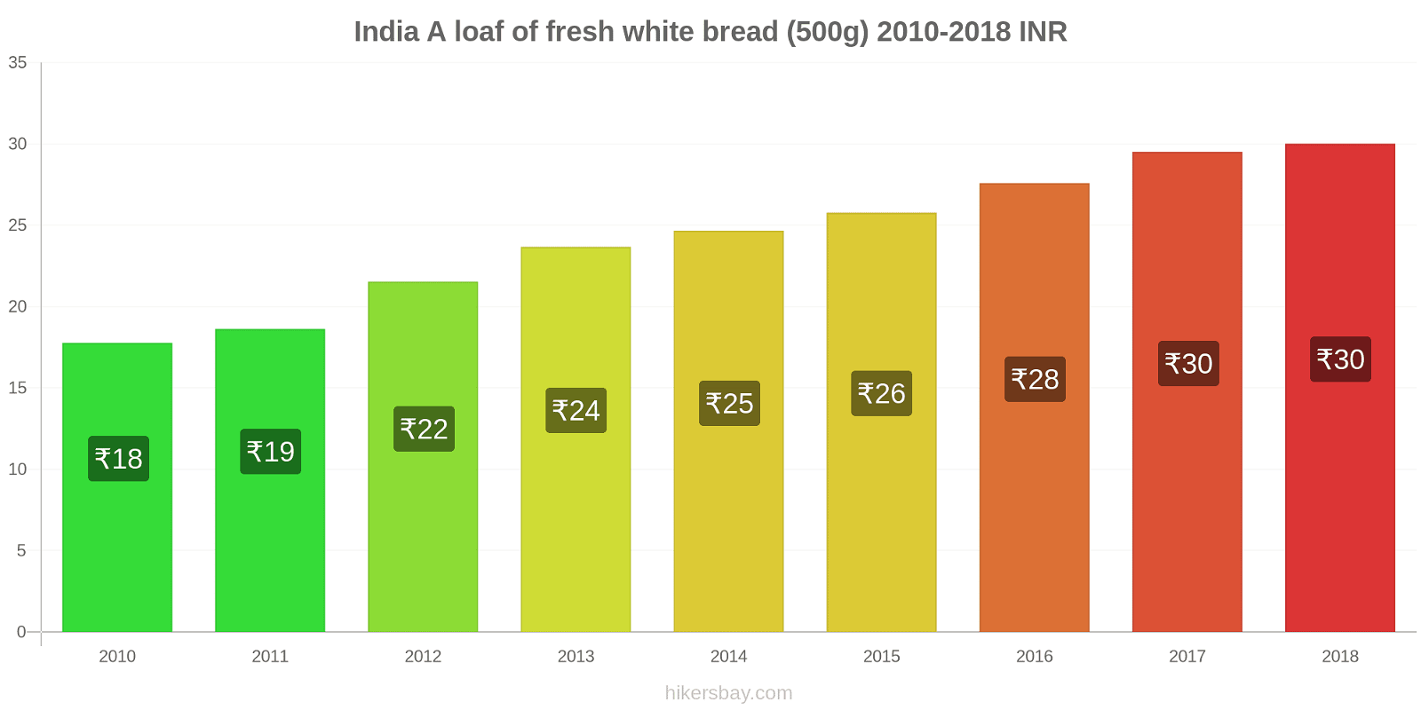 India price changes A loaf of fresh white bread (500g) hikersbay.com