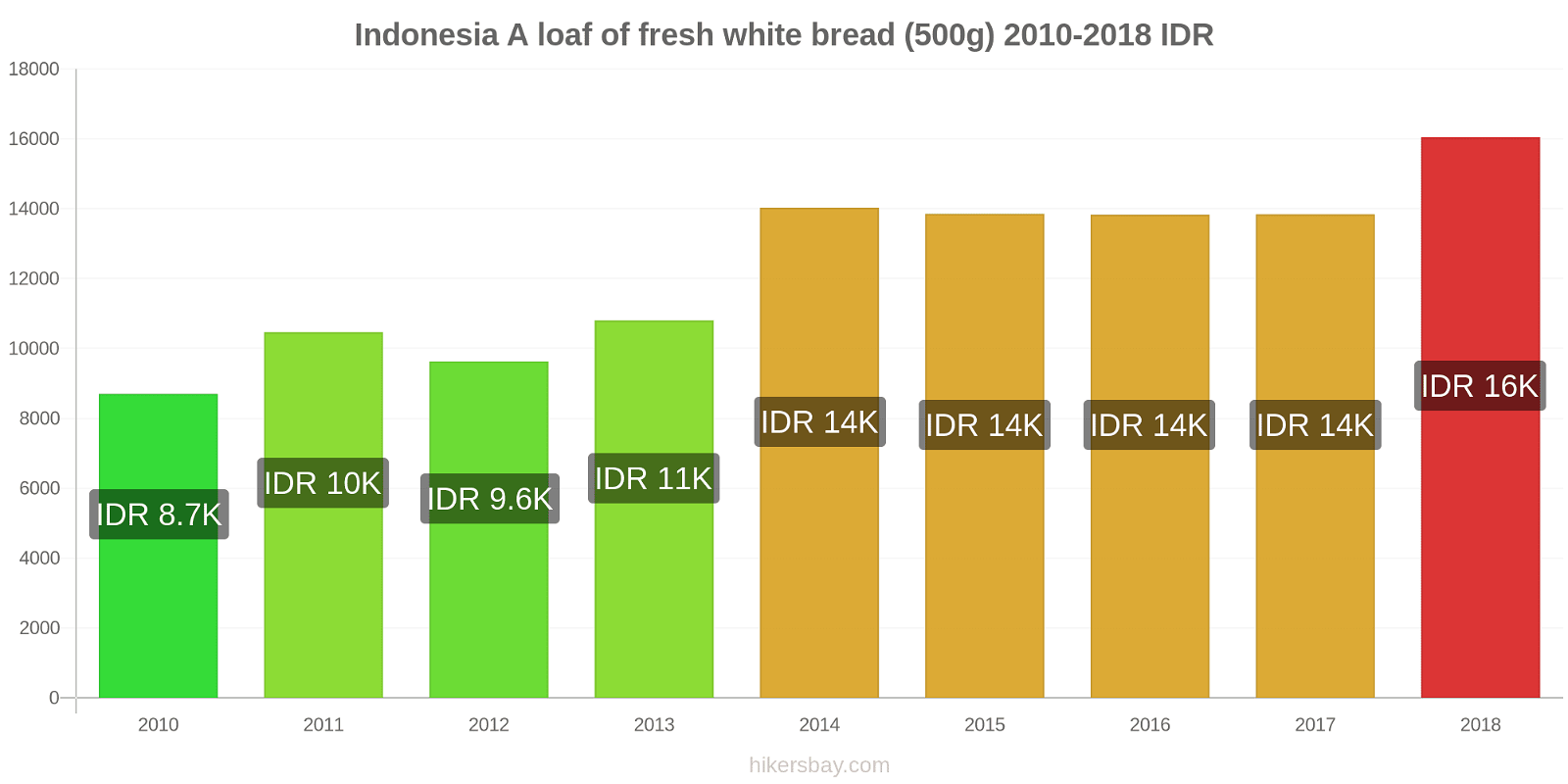 Indonesia price changes A loaf of fresh white bread (500g) hikersbay.com