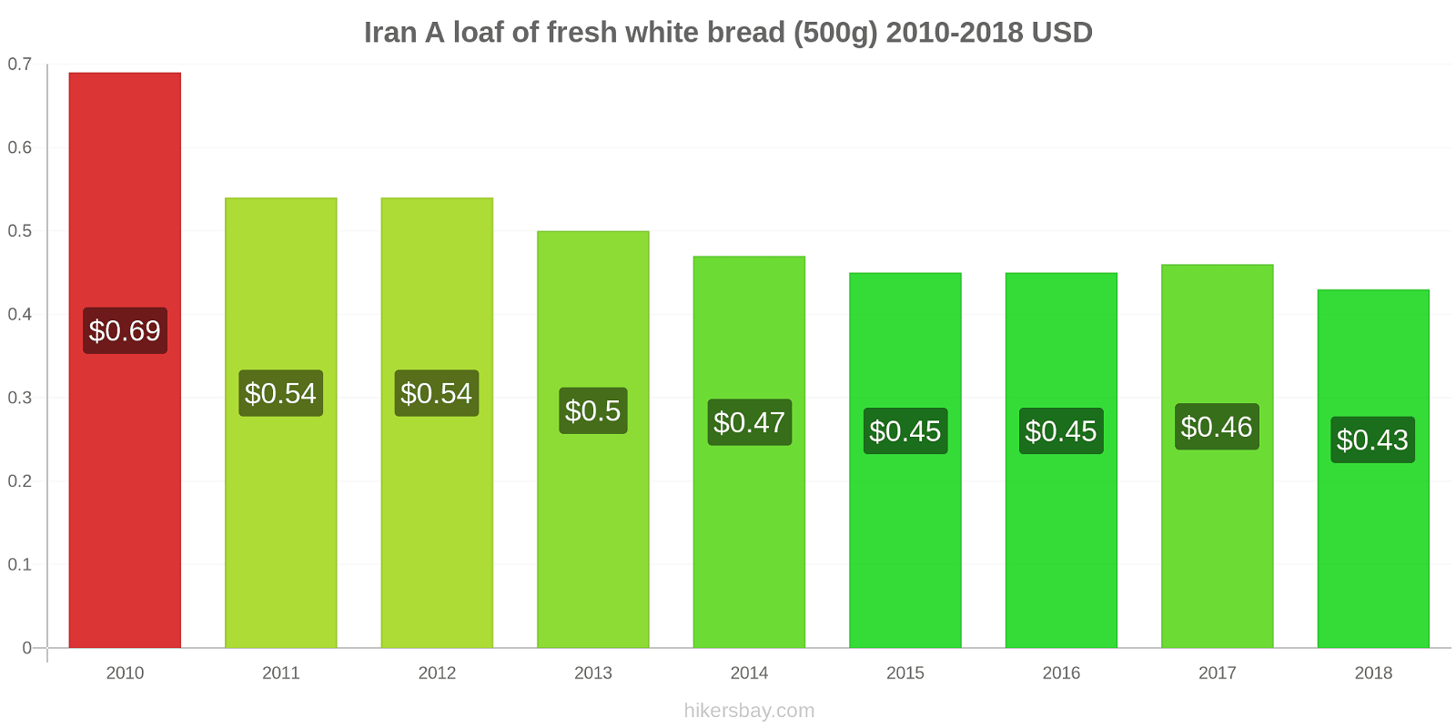 Iran price changes A loaf of fresh white bread (500g) hikersbay.com