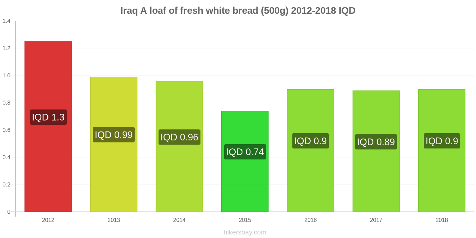Iraq price changes A loaf of fresh white bread (500g) hikersbay.com
