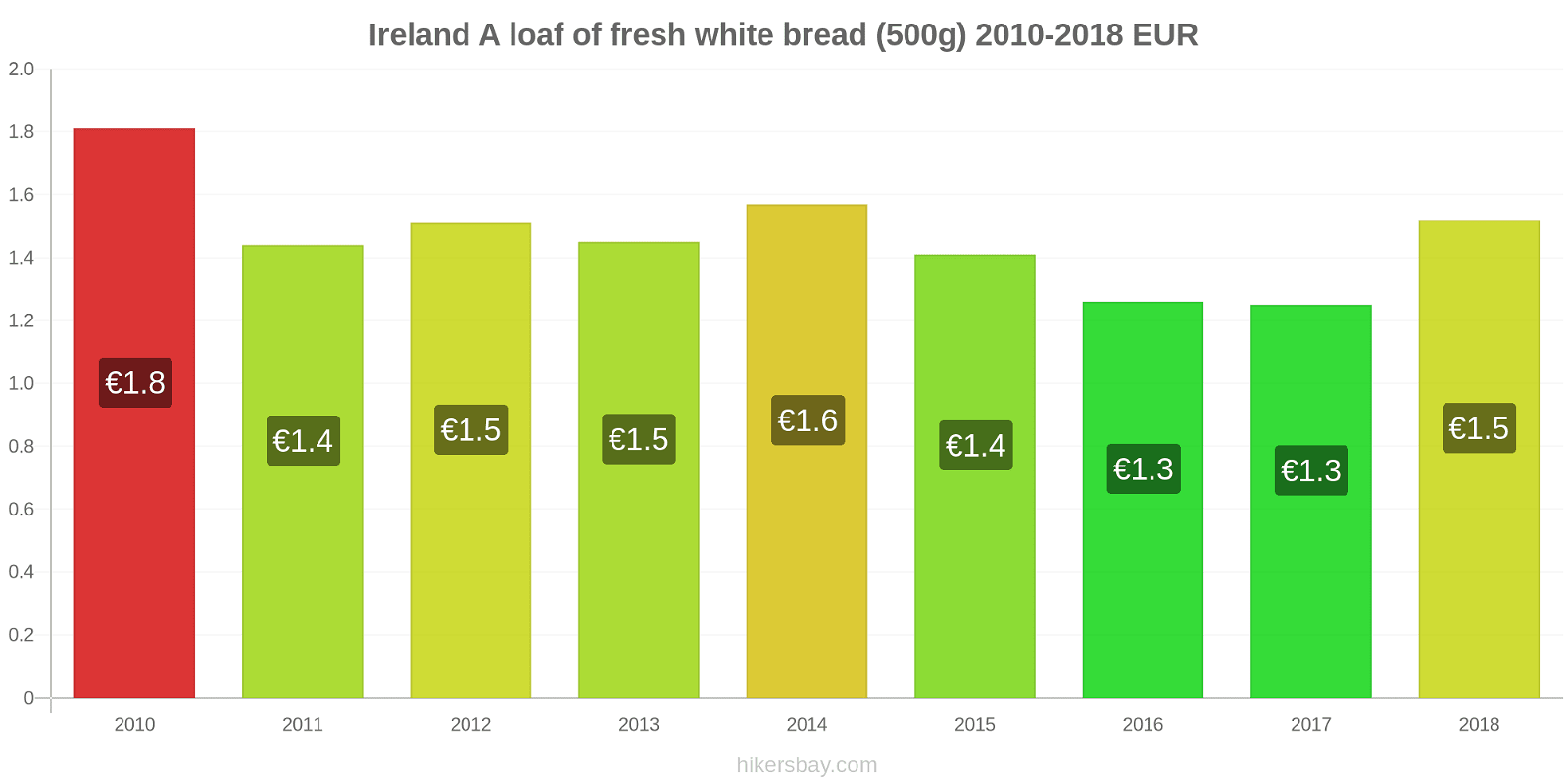 Ireland price changes A loaf of fresh white bread (500g) hikersbay.com