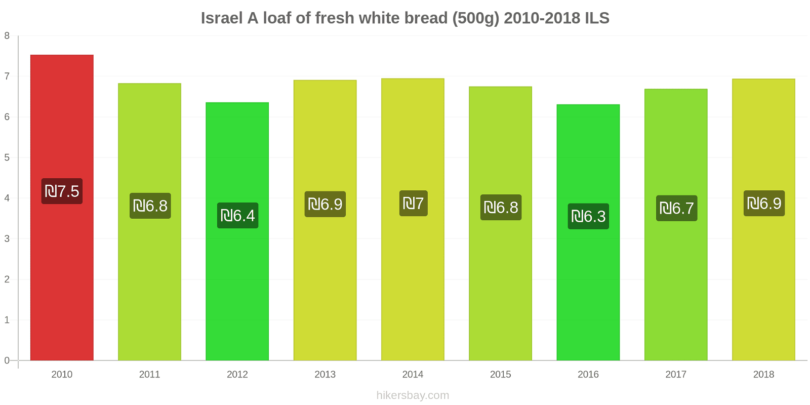 Israel price changes A loaf of fresh white bread (500g) hikersbay.com