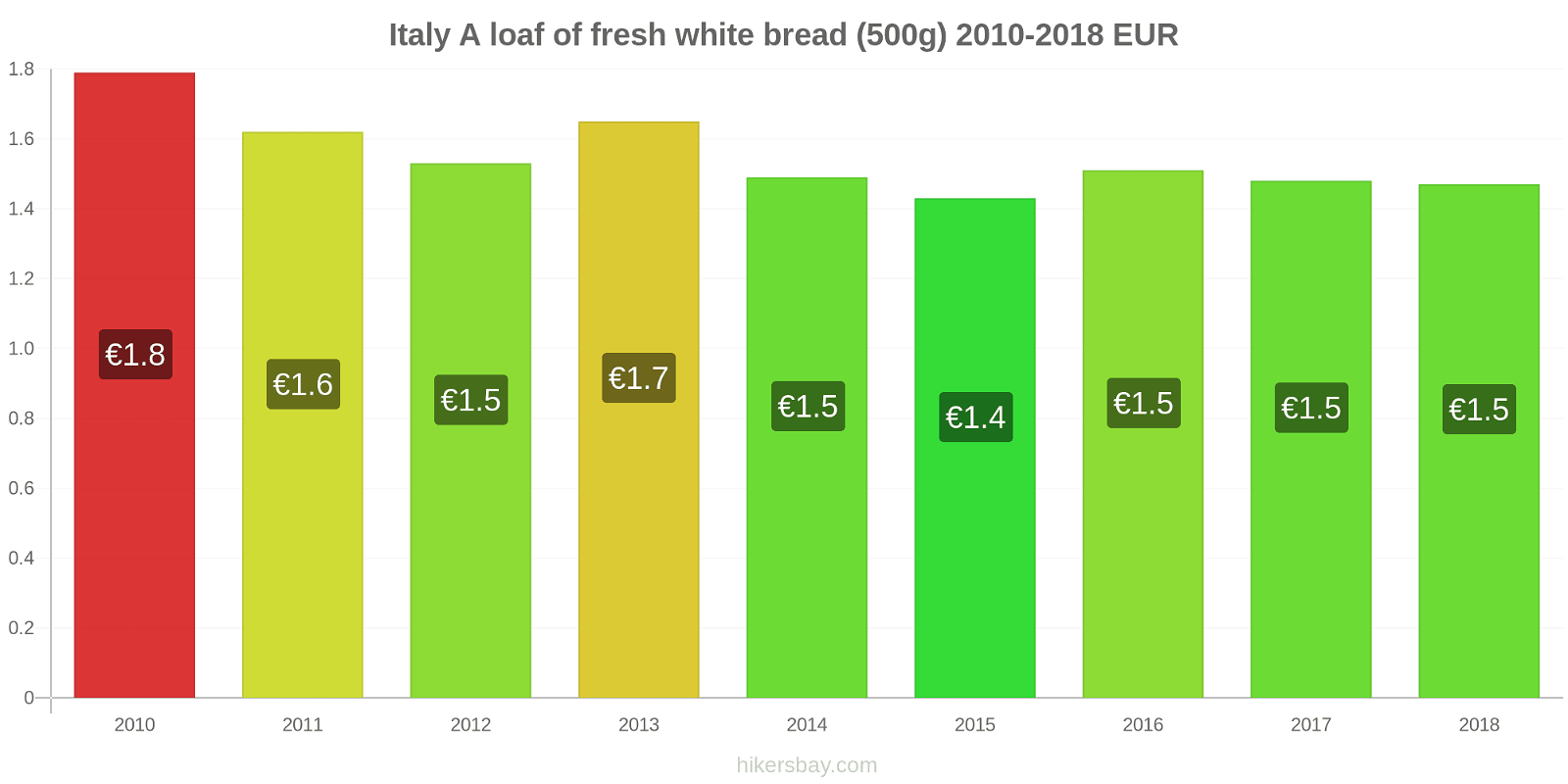 Italy price changes A loaf of fresh white bread (500g) hikersbay.com