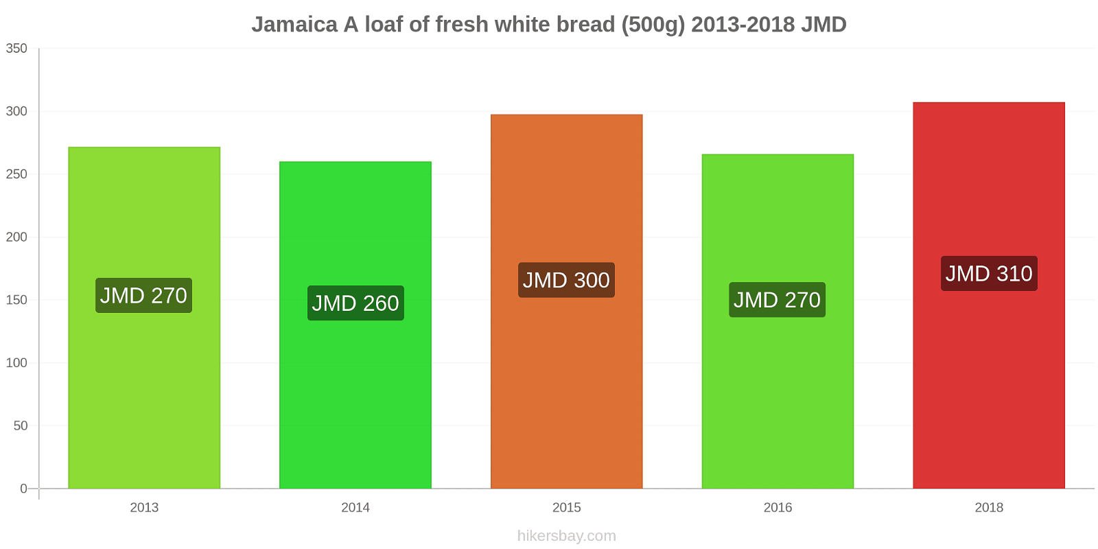 Jamaica price changes A loaf of fresh white bread (500g) hikersbay.com