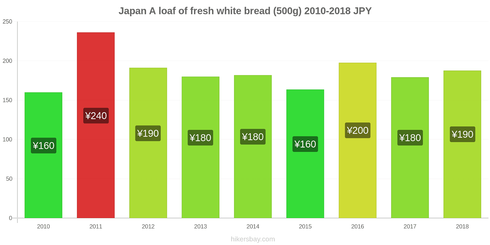 Japan price changes A loaf of fresh white bread (500g) hikersbay.com