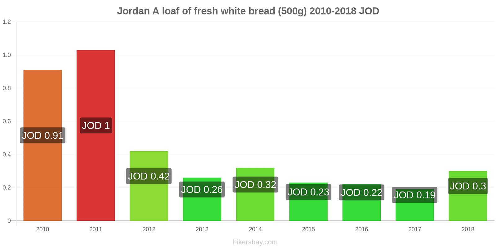 Jordan price changes A loaf of fresh white bread (500g) hikersbay.com