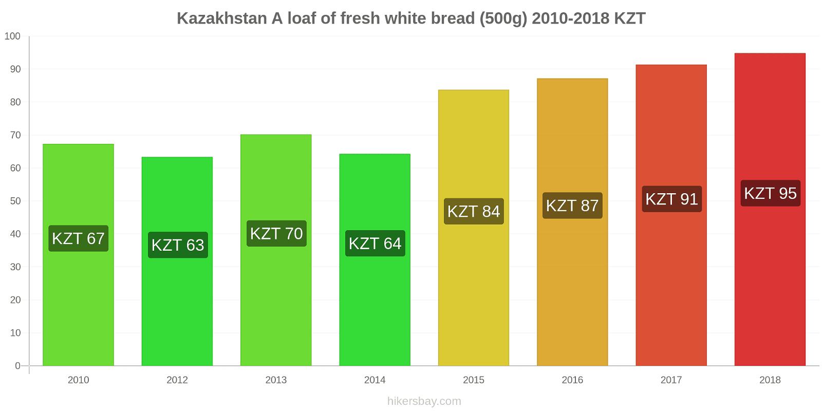 Kazakhstan price changes A loaf of fresh white bread (500g) hikersbay.com