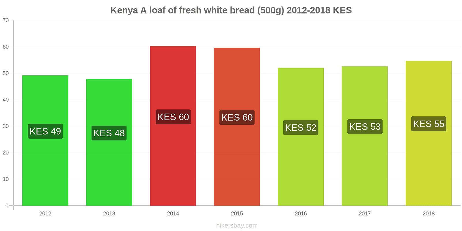 Kenya price changes A loaf of fresh white bread (500g) hikersbay.com
