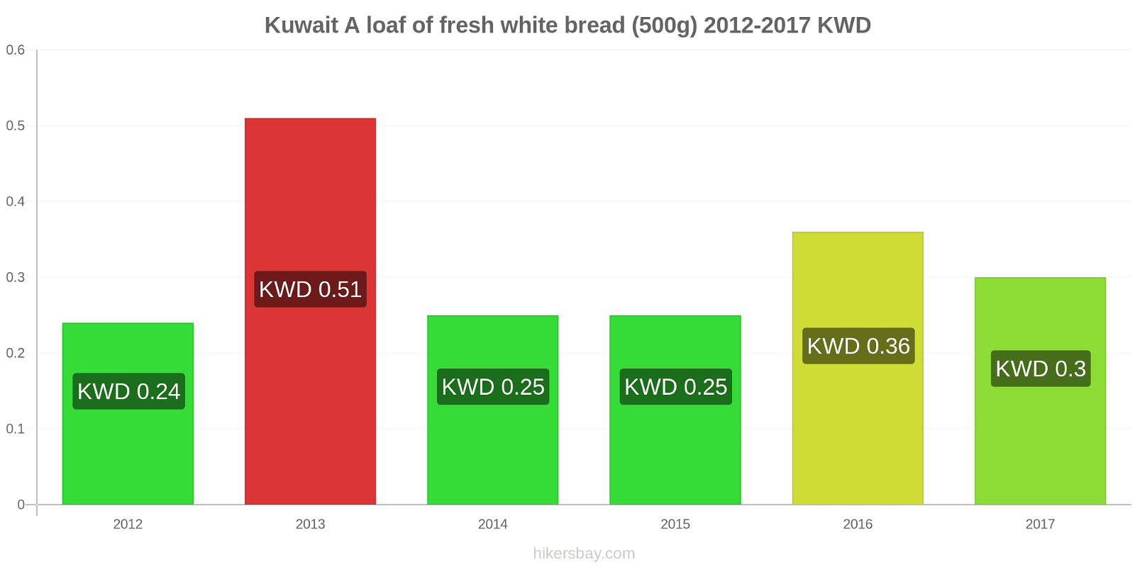 Kuwait price changes A loaf of fresh white bread (500g) hikersbay.com
