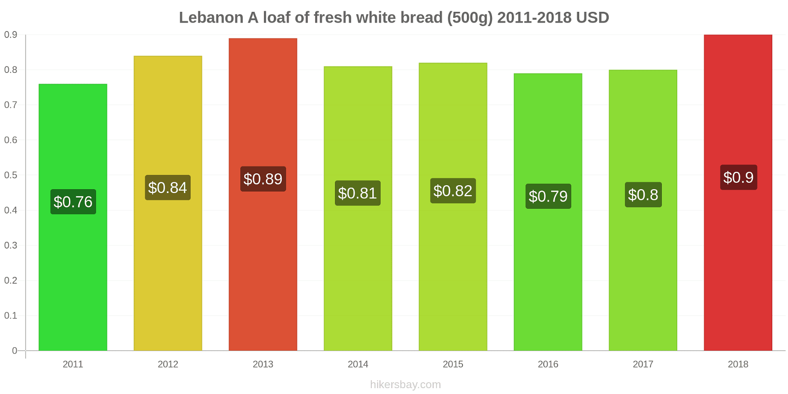 Lebanon price changes A loaf of fresh white bread (500g) hikersbay.com