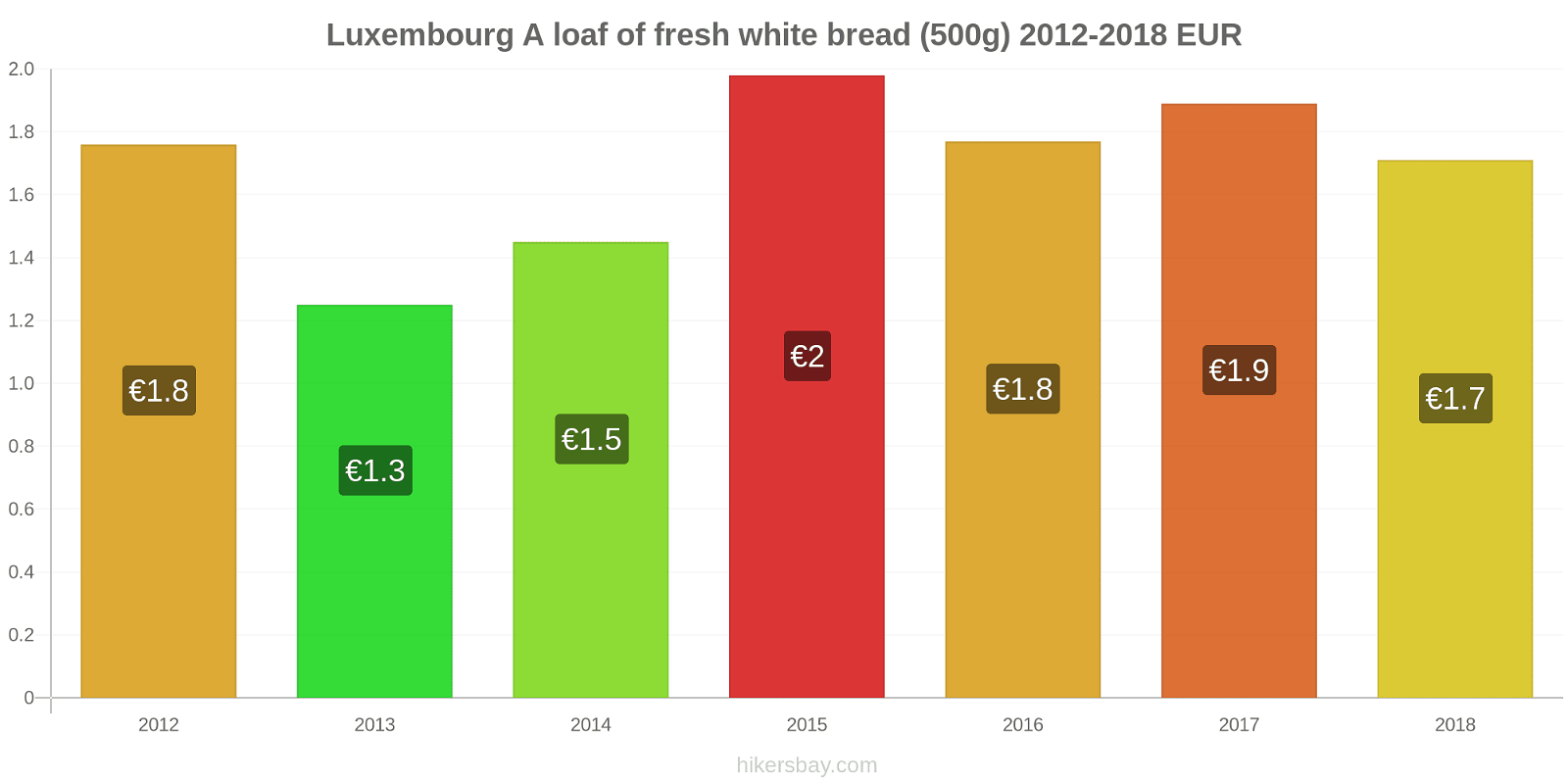 Luxembourg price changes A loaf of fresh white bread (500g) hikersbay.com