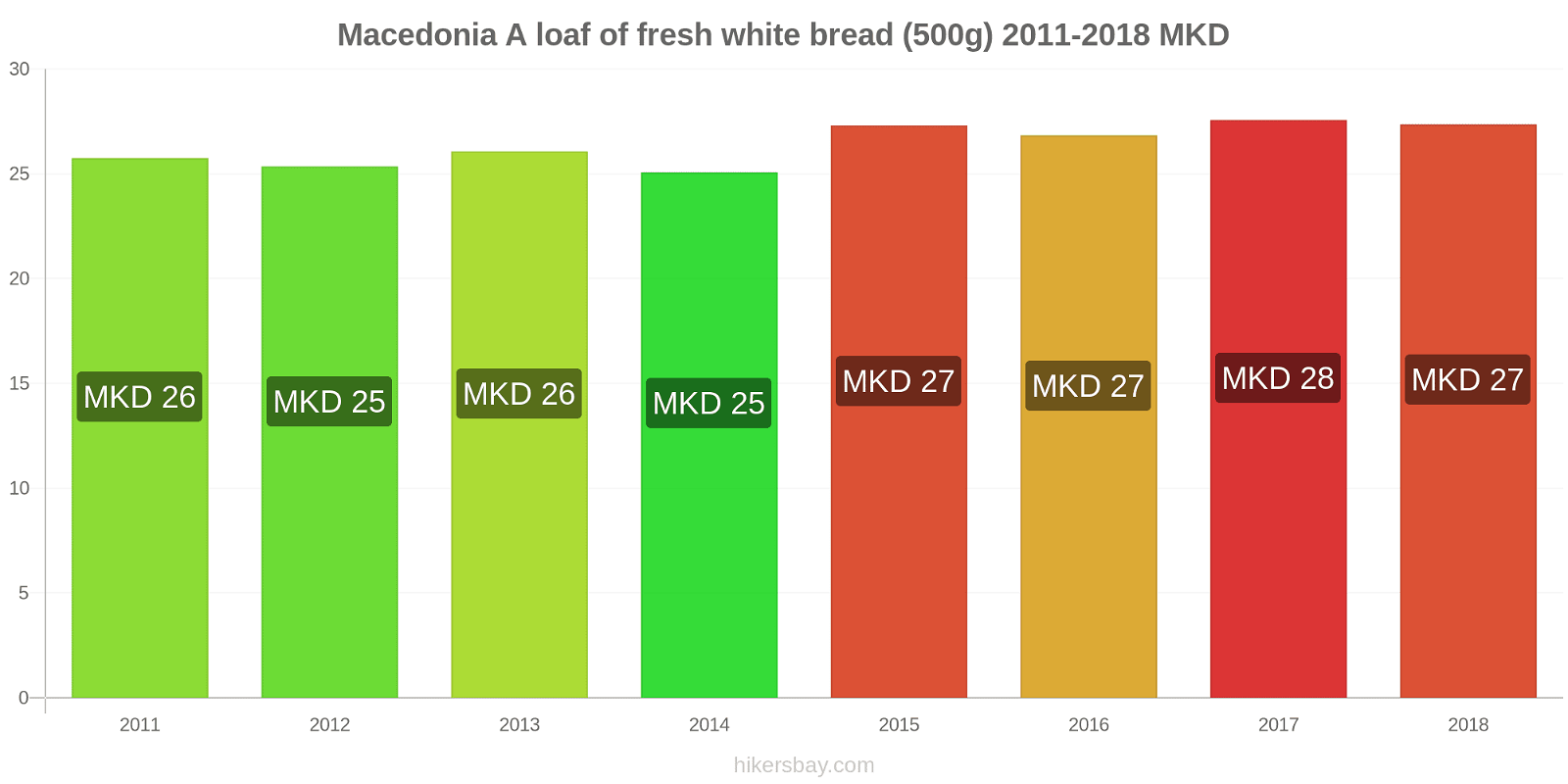Macedonia price changes A loaf of fresh white bread (500g) hikersbay.com