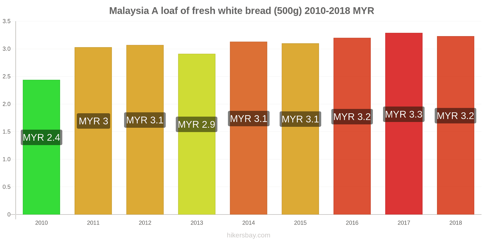 Malaysia price changes A loaf of fresh white bread (500g) hikersbay.com