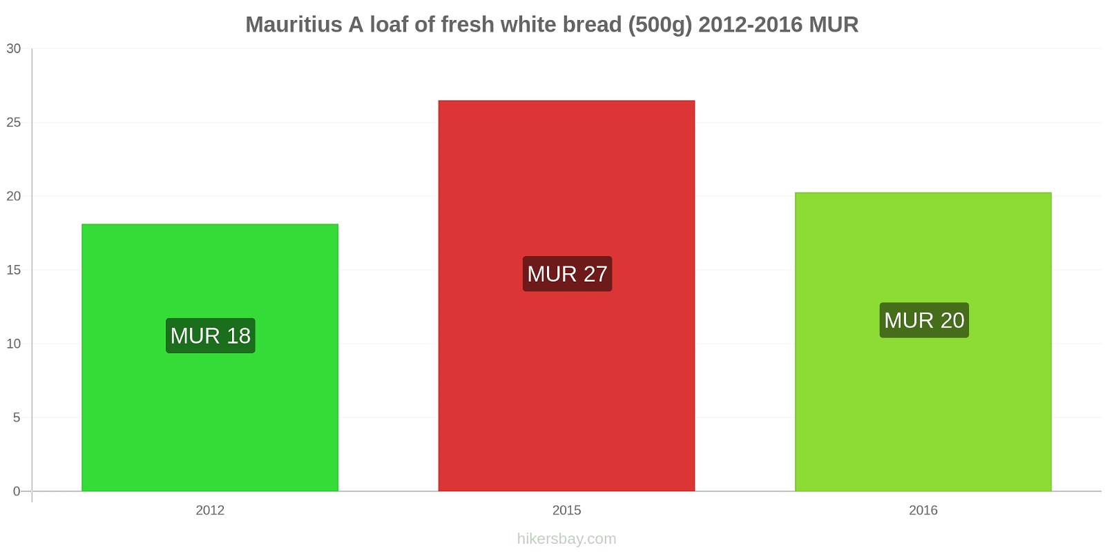 Mauritius price changes A loaf of fresh white bread (500g) hikersbay.com