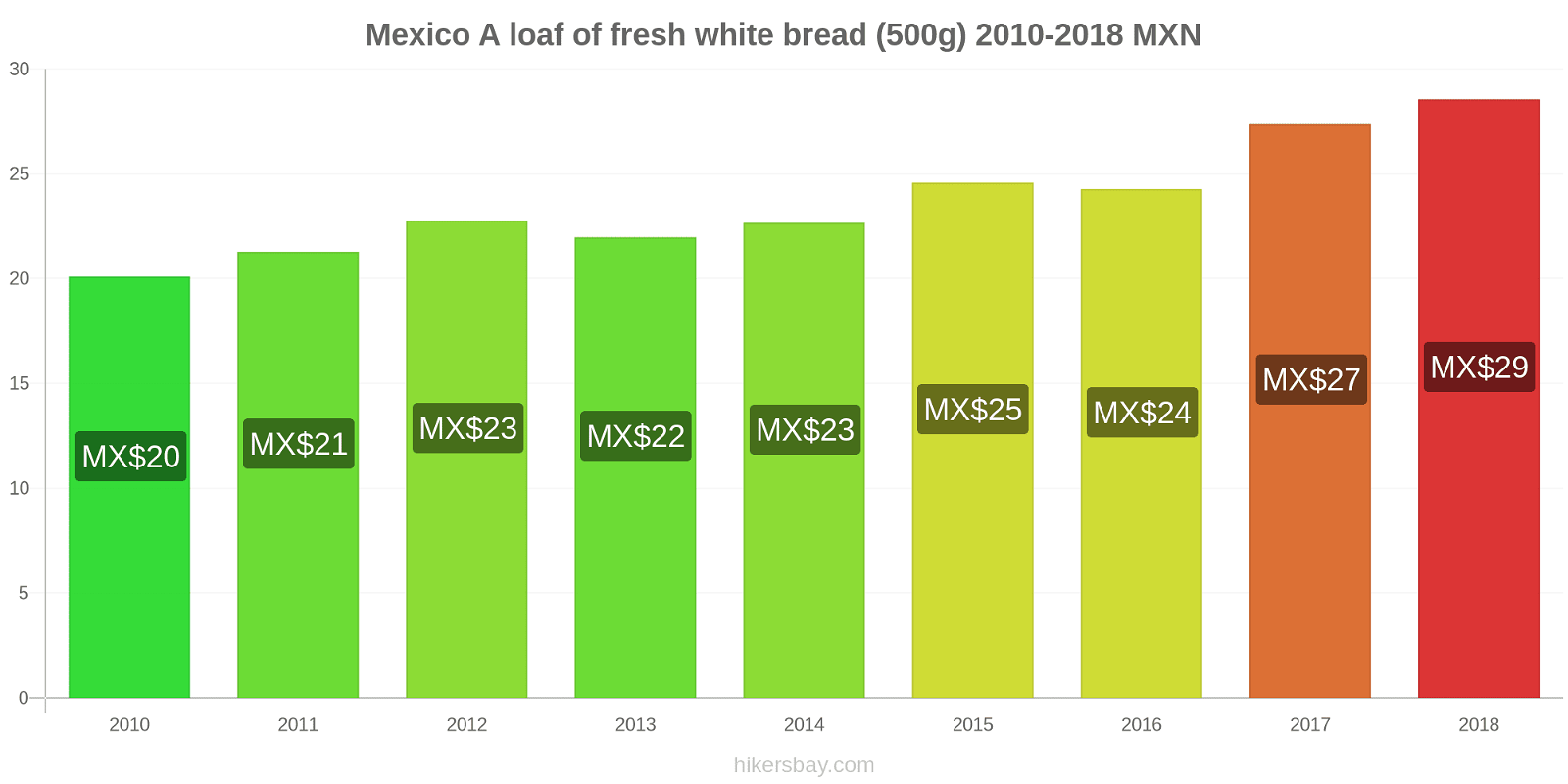 Mexico price changes A loaf of fresh white bread (500g) hikersbay.com