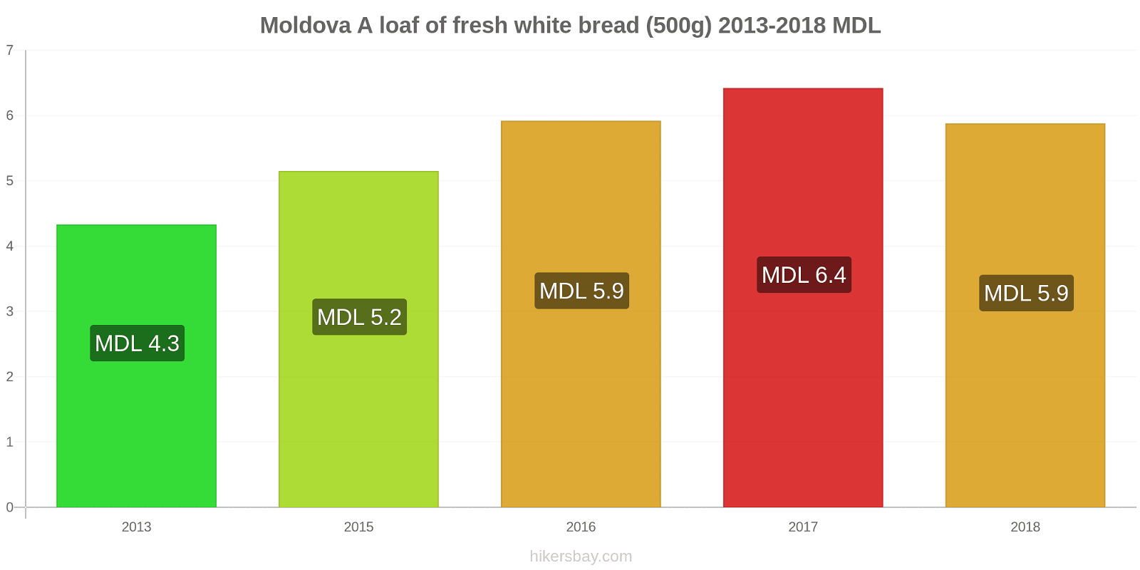 Moldova price changes A loaf of fresh white bread (500g) hikersbay.com