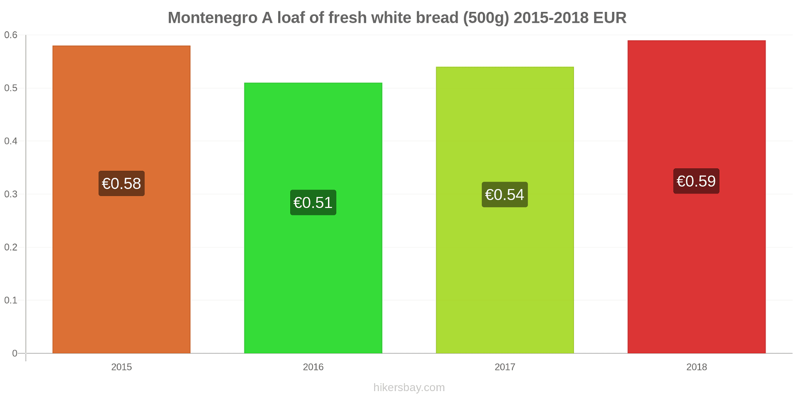 Montenegro price changes A loaf of fresh white bread (500g) hikersbay.com