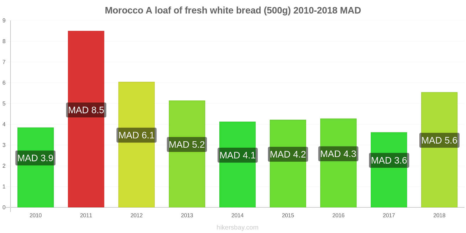 Morocco price changes A loaf of fresh white bread (500g) hikersbay.com