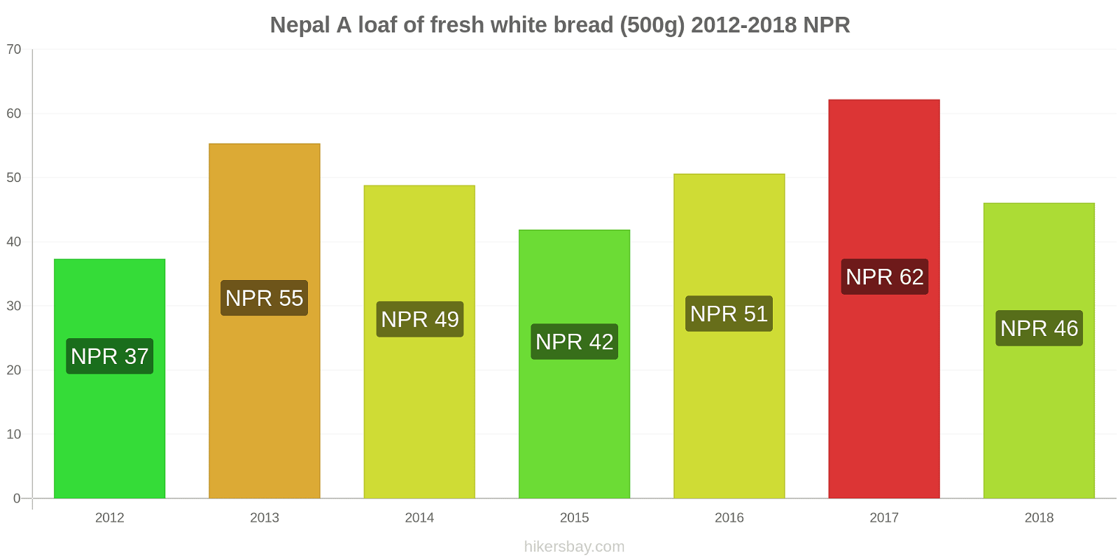 Nepal price changes A loaf of fresh white bread (500g) hikersbay.com