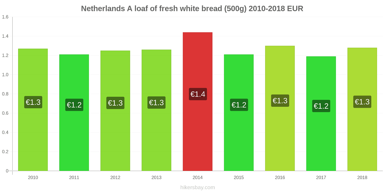 Netherlands price changes A loaf of fresh white bread (500g) hikersbay.com