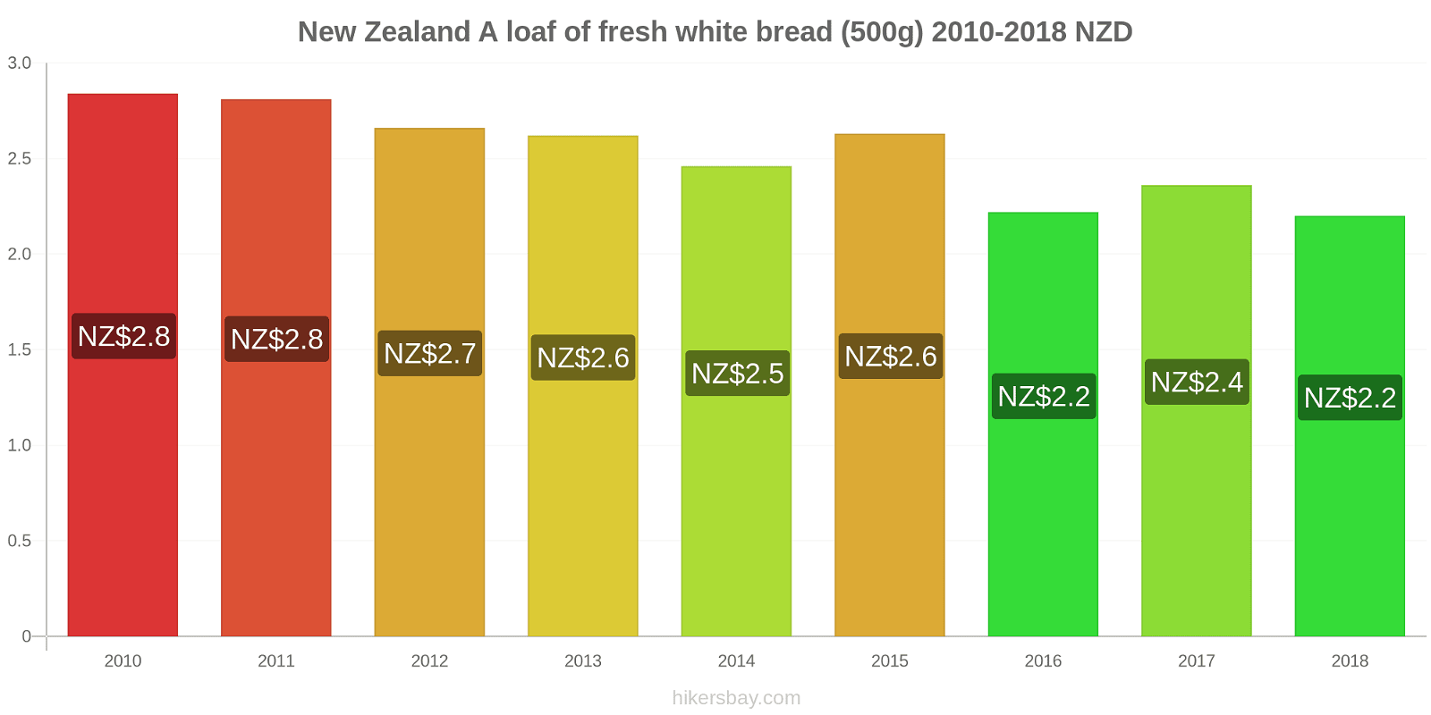 New Zealand price changes A loaf of fresh white bread (500g) hikersbay.com