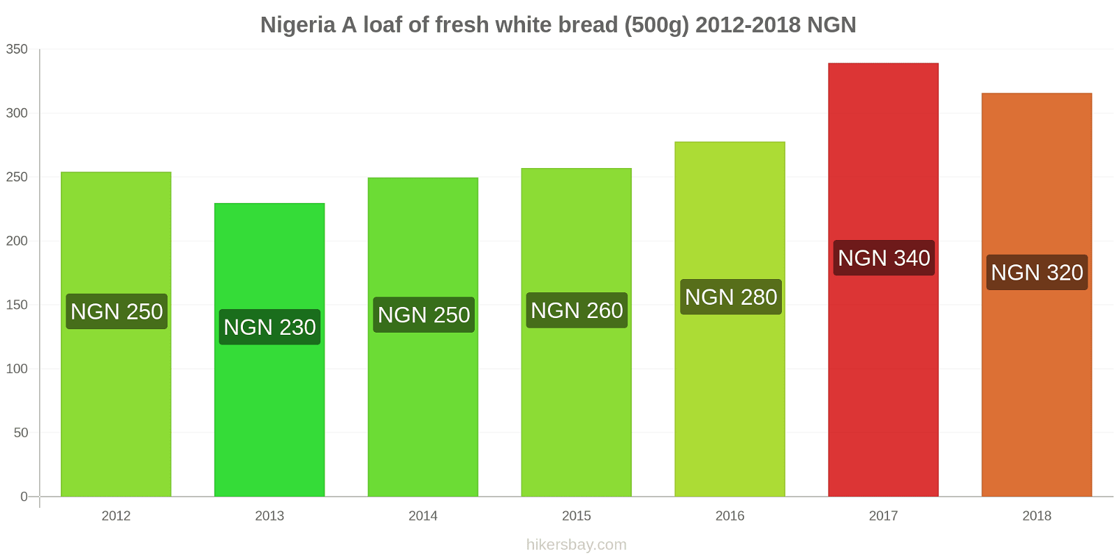 Nigeria price changes A loaf of fresh white bread (500g) hikersbay.com
