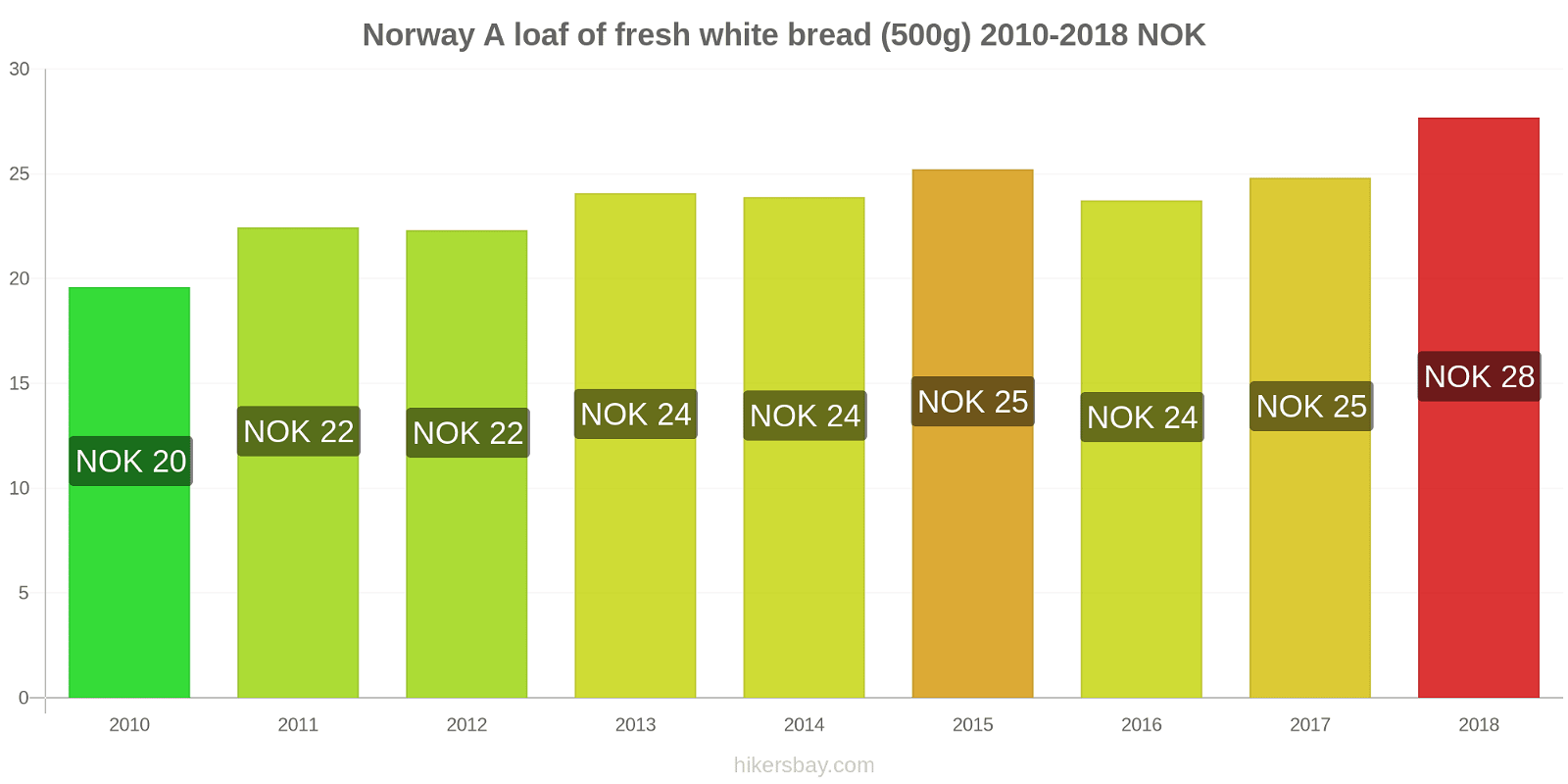Norway price changes A loaf of fresh white bread (500g) hikersbay.com