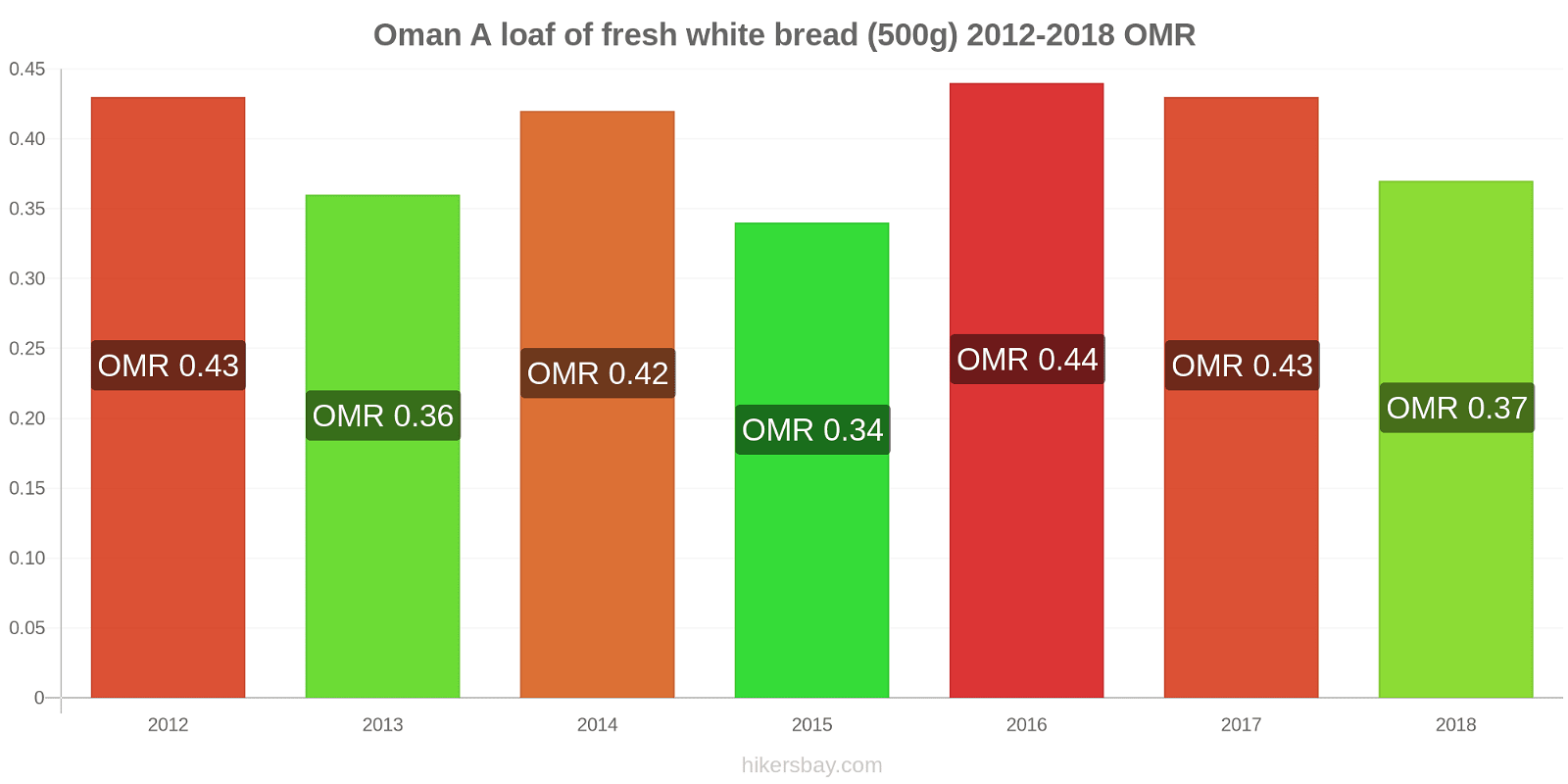 Oman price changes A loaf of fresh white bread (500g) hikersbay.com