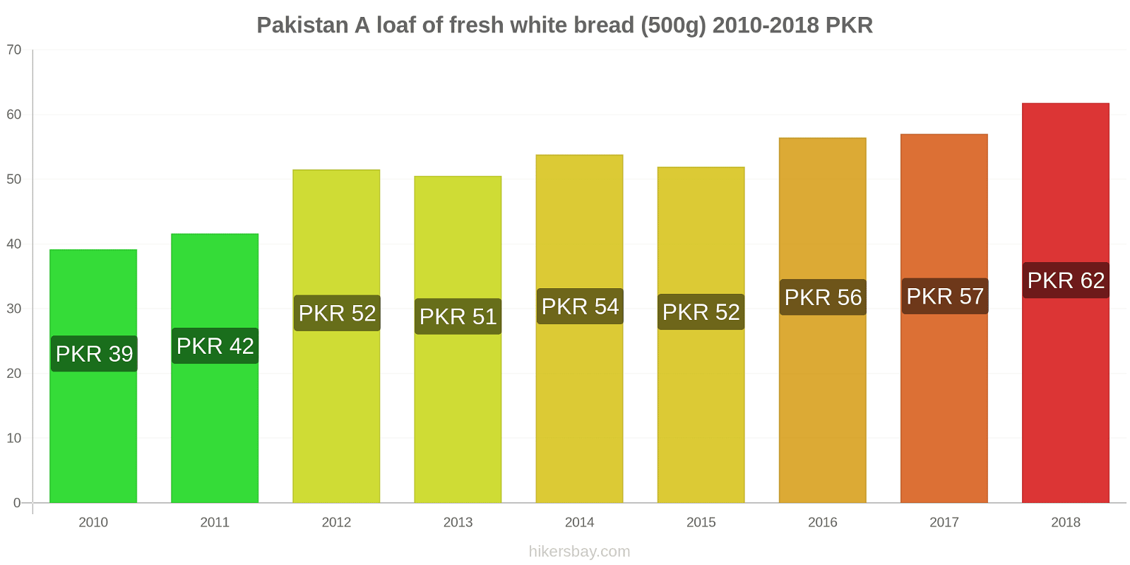 Pakistan price changes A loaf of fresh white bread (500g) hikersbay.com