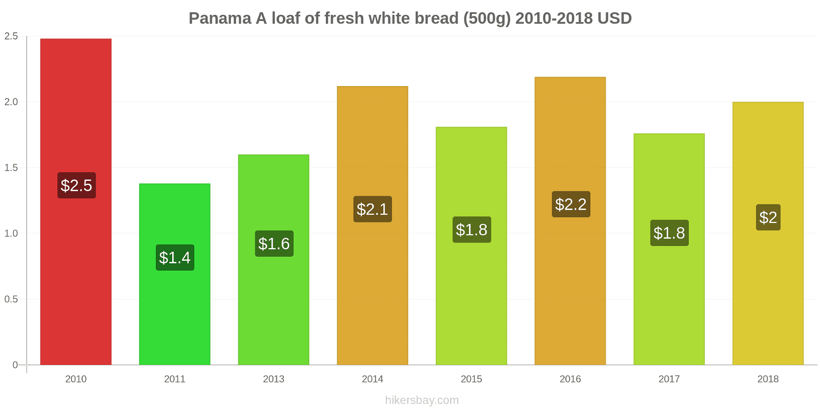 Panama price changes A loaf of fresh white bread (500g) hikersbay.com