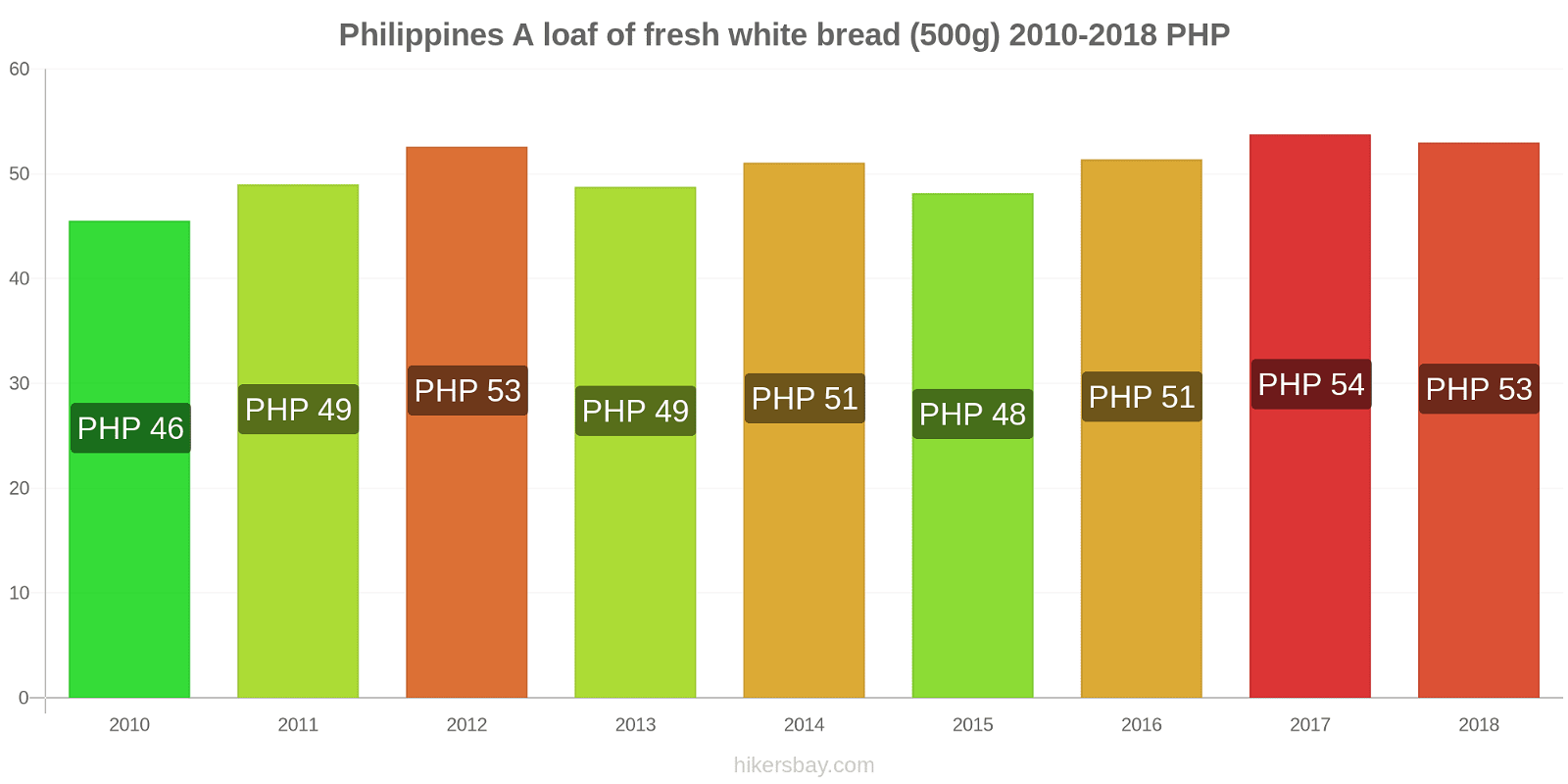Philippines price changes A loaf of fresh white bread (500g) hikersbay.com