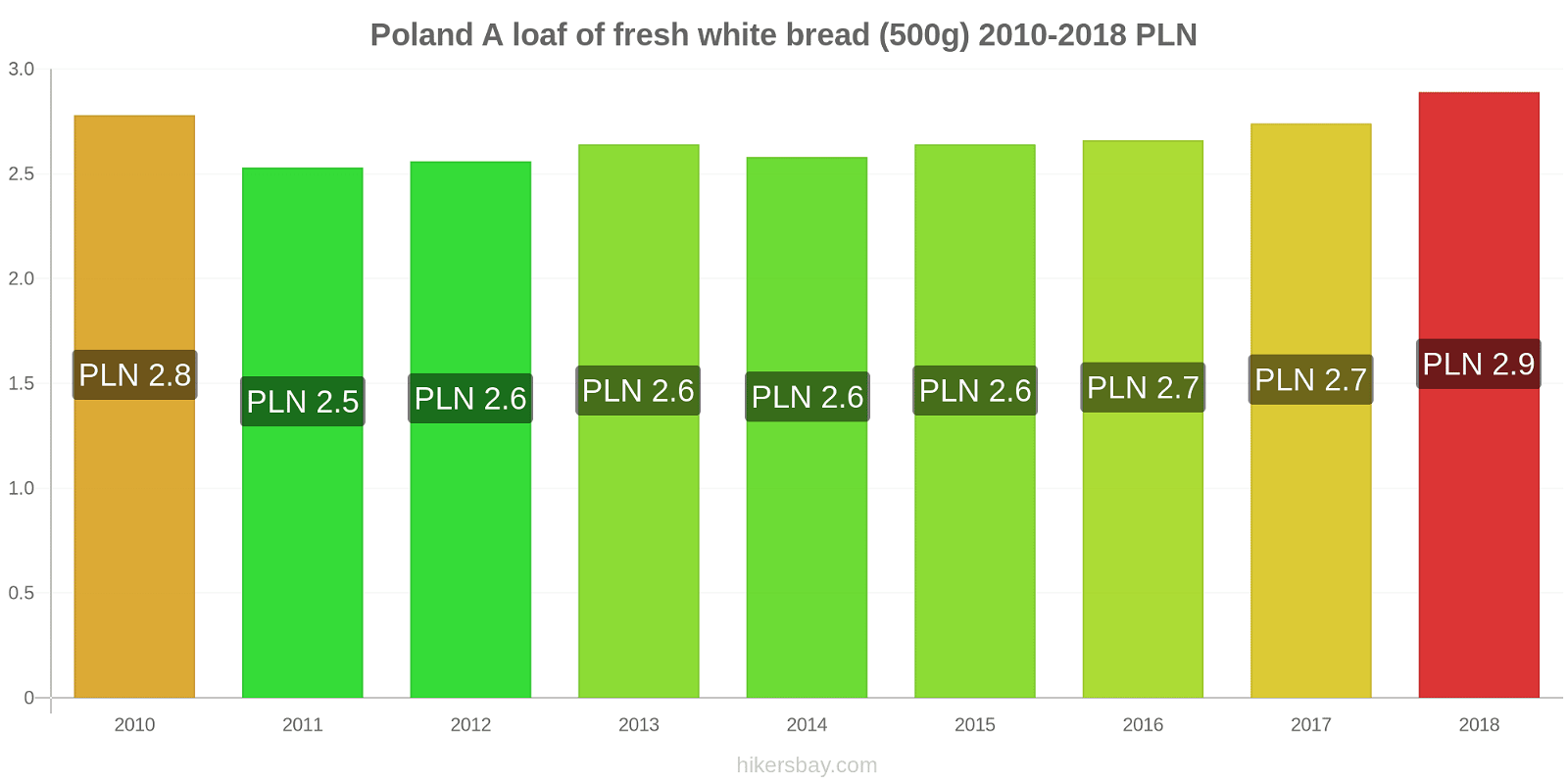 Poland price changes A loaf of fresh white bread (500g) hikersbay.com