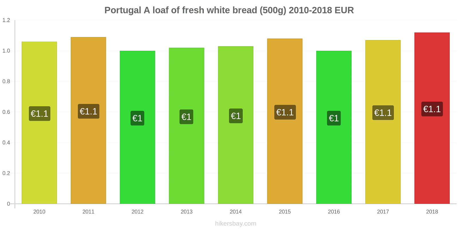 Portugal price changes A loaf of fresh white bread (500g) hikersbay.com