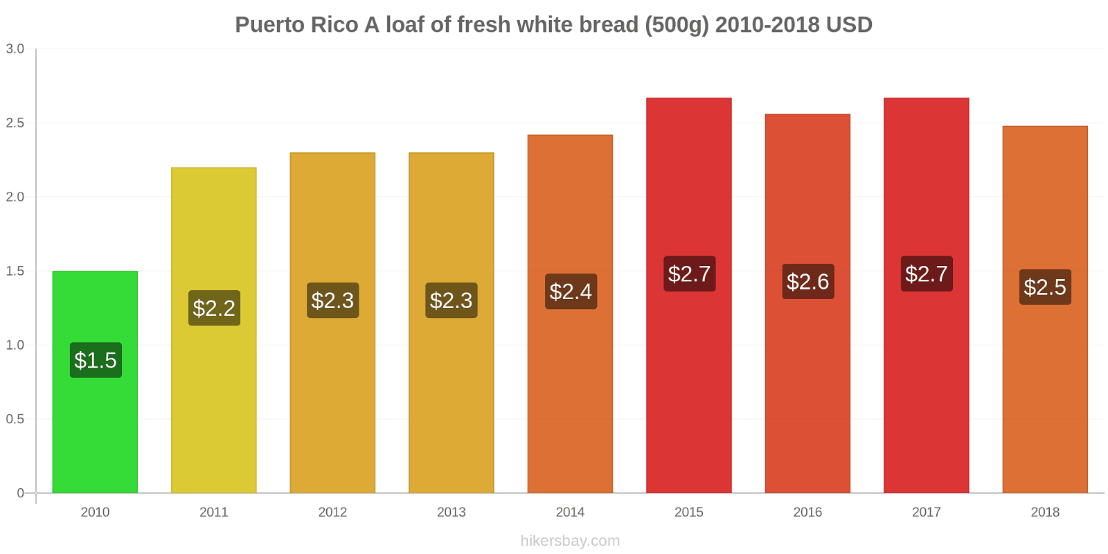 Puerto Rico price changes A loaf of fresh white bread (500g) hikersbay.com
