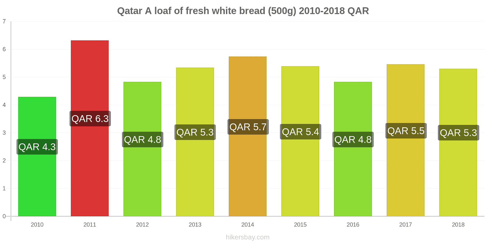 Qatar price changes A loaf of fresh white bread (500g) hikersbay.com