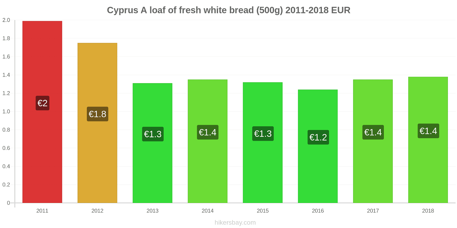 Cyprus price changes A loaf of fresh white bread (500g) hikersbay.com