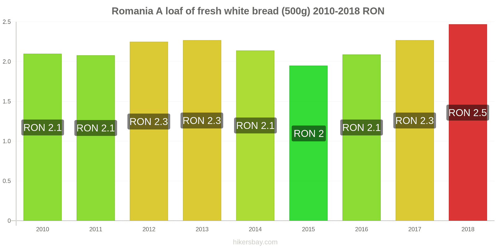 Romania price changes A loaf of fresh white bread (500g) hikersbay.com