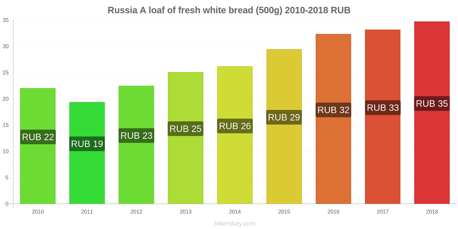 Russia price changes A loaf of fresh white bread (500g) hikersbay.com